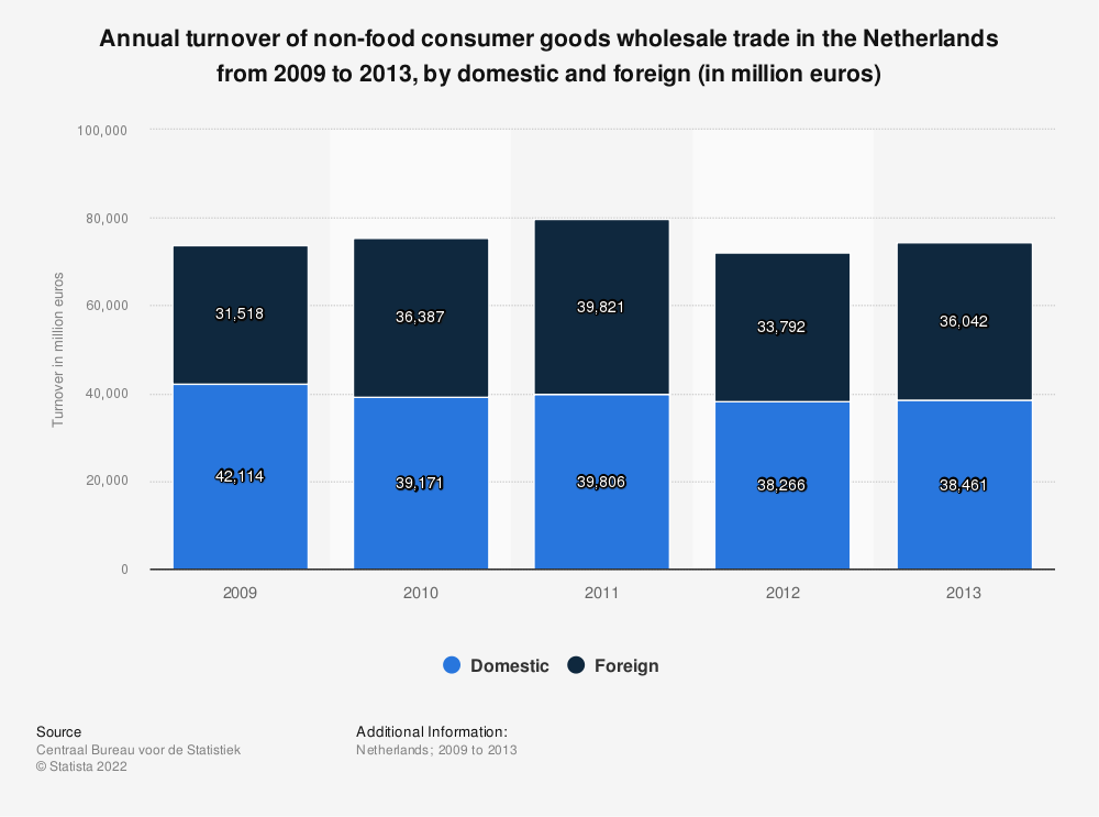 Statistic: Annual turnover of non-food consumer goods wholesale trade in the Netherlands from 2009 to 2013, by domestic and foreign (in million euros) | Statista
