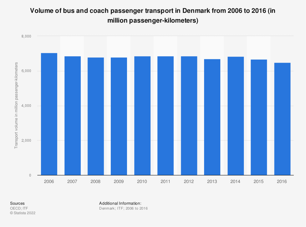 Statistic: Volume of bus and coach passenger transport in Denmark from 2006 to 2016 (in million passenger-kilometers) | Statista