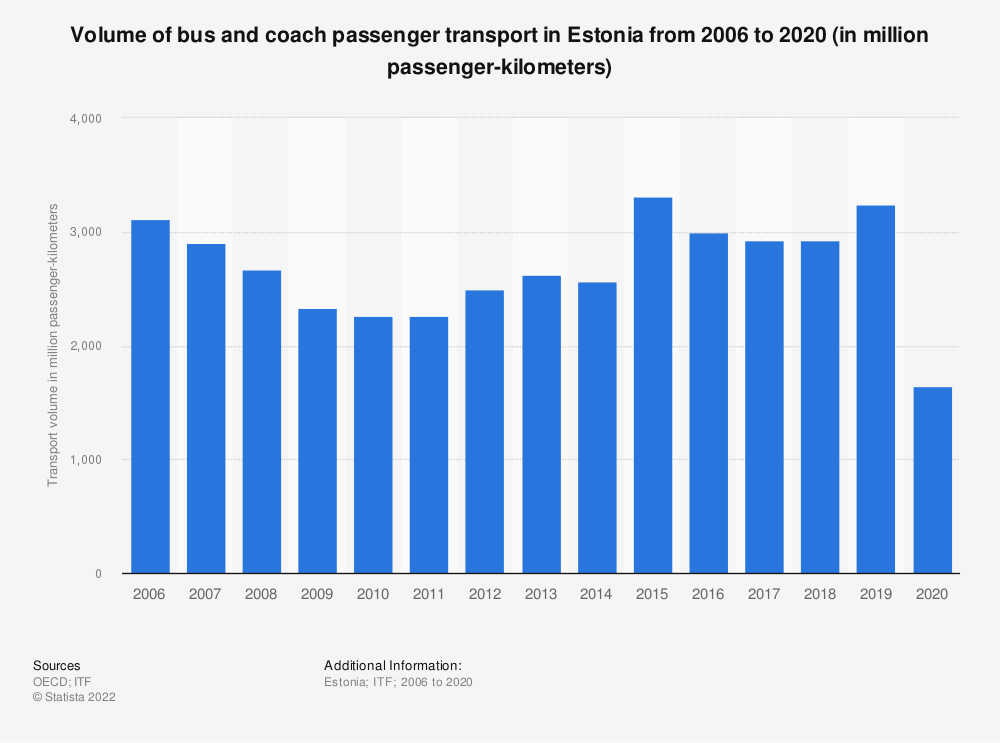 Statistic: Volume of bus and coach passenger transport in Estonia from 2006 to 2017 (in million passenger-kilometers) | Statista