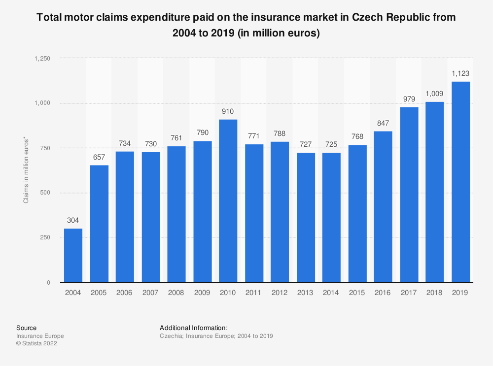 Statistic: Total motor claims expenditure* paid on the insurance market in Czech Republic from 2004 to 2016 (in million euros) | Statista