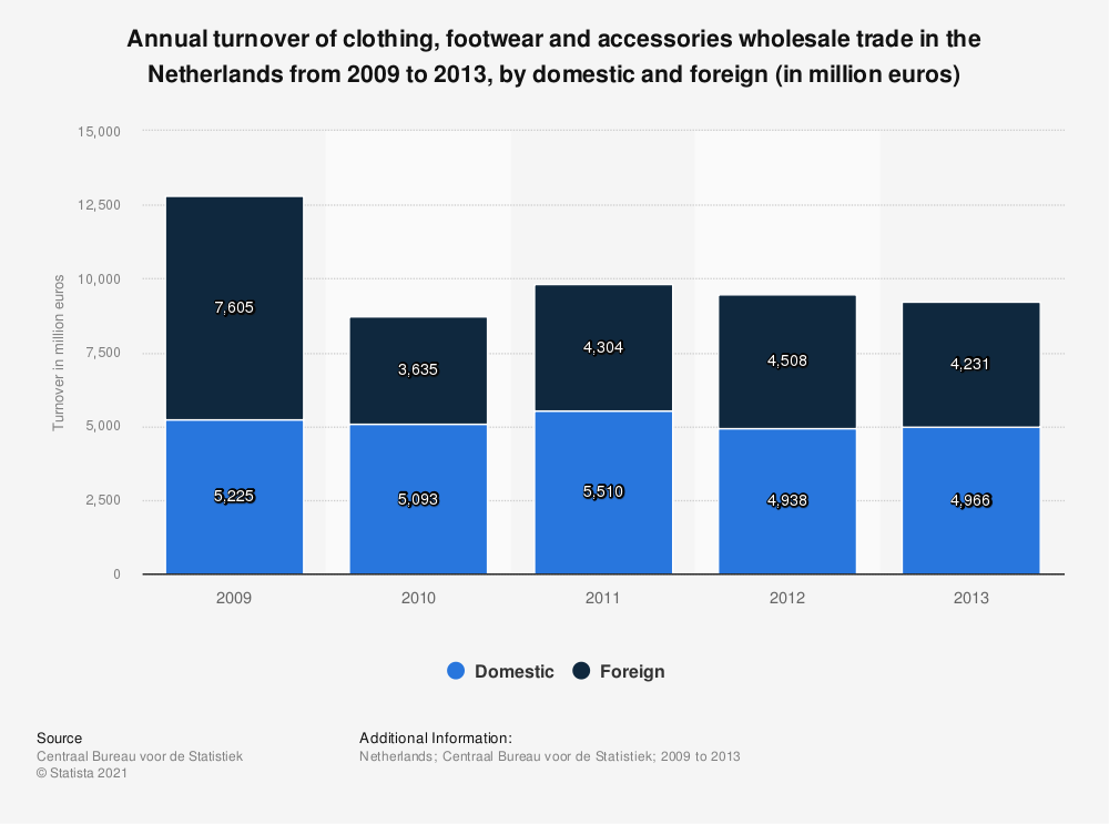 Statistic: Annual turnover of clothing, footwear and accessories wholesale trade in the Netherlands from 2009 to 2013, by domestic and foreign (in million euros) | Statista