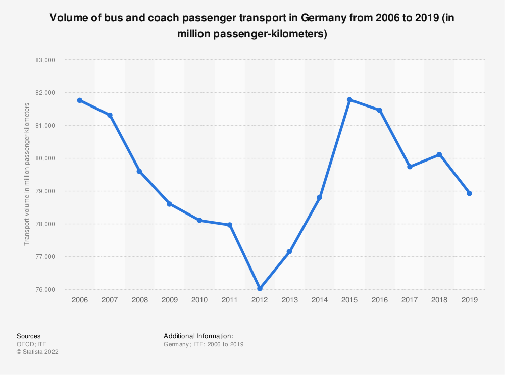 Statistic: Volume of bus and coach passenger transport in Germany from 2006 to 2018 (in million passenger-kilometers) | Statista