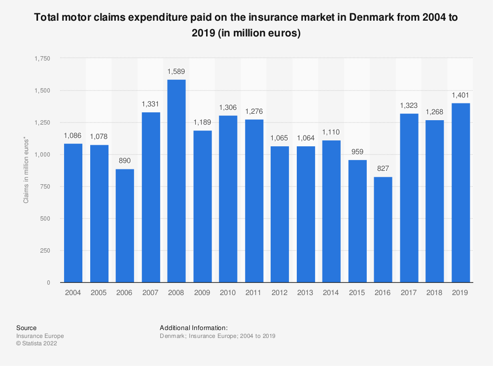 Statistic: Total motor claims expenditure paid on the insurance market in Denmark from 2004 to 2019 (in million euros) | Statista