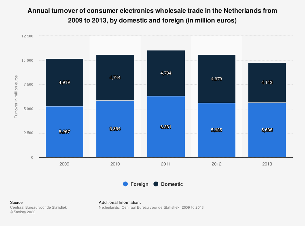 Statistic: Annual turnover of consumer electronics wholesale trade in the Netherlands from 2009 to 2013, by domestic and foreign (in million euros) | Statista