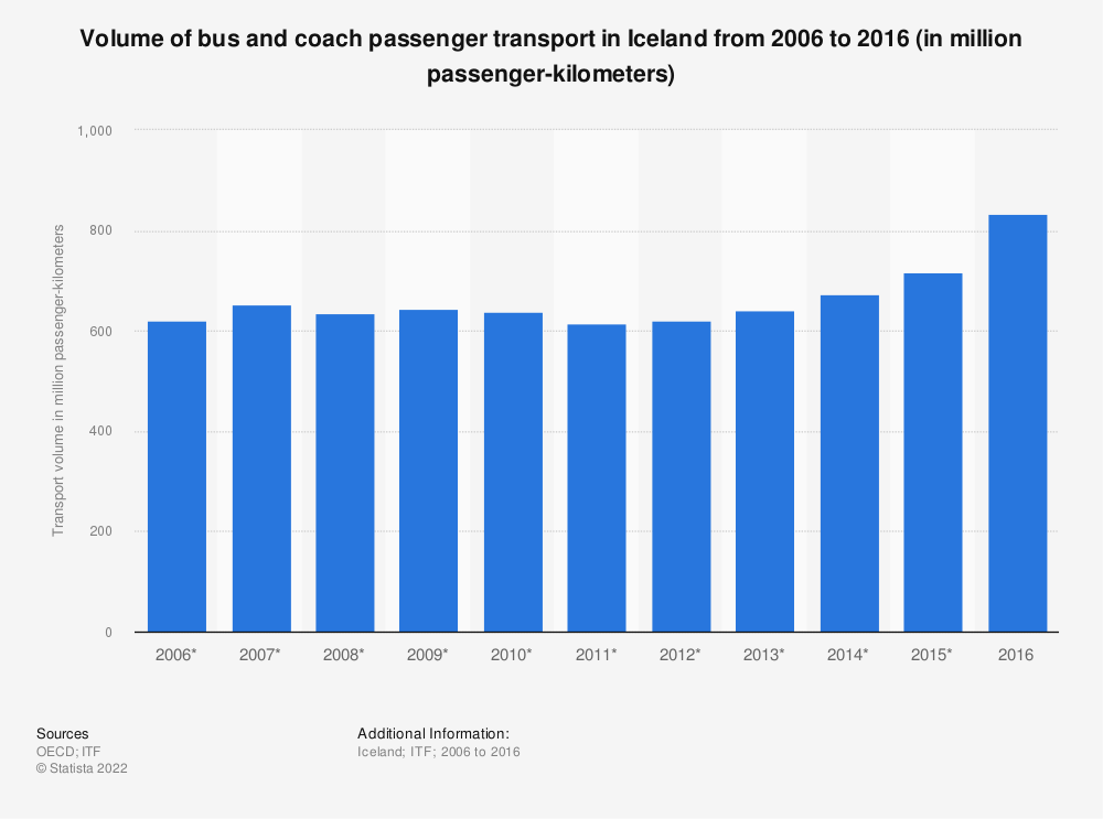 Statistic: Volume of bus and coach passenger transport in Iceland from 2006 to 2016 (in million passenger-kilometers) | Statista