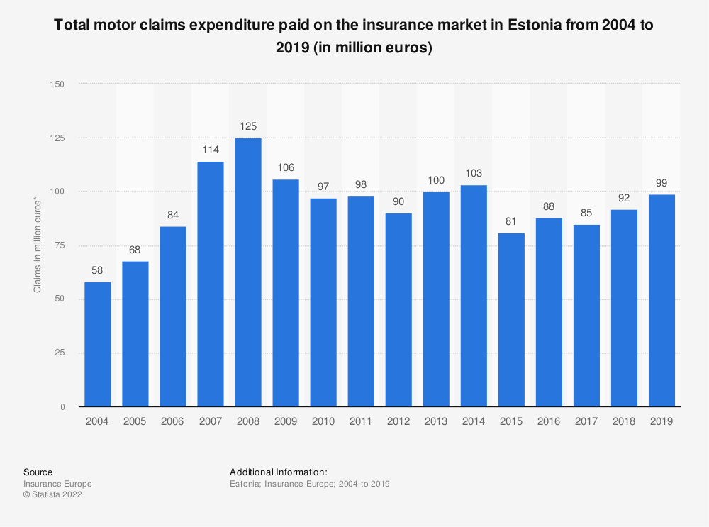 Statistic: Total motor claims expenditure* paid on the insurance market in Estonia from 2004 to 2016 (in million euros) | Statista
