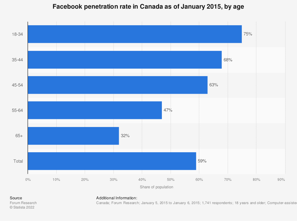 Statistic: Facebook penetration rate in Canada as of January 2015, by age | Statista