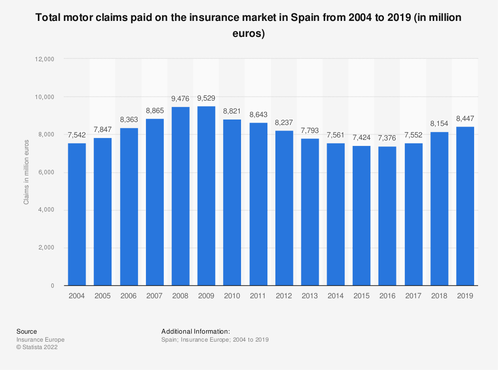 Statistic: Total motor claims paid on the insurance market in Spain from 2004 to 2019 (in million euros) | Statista