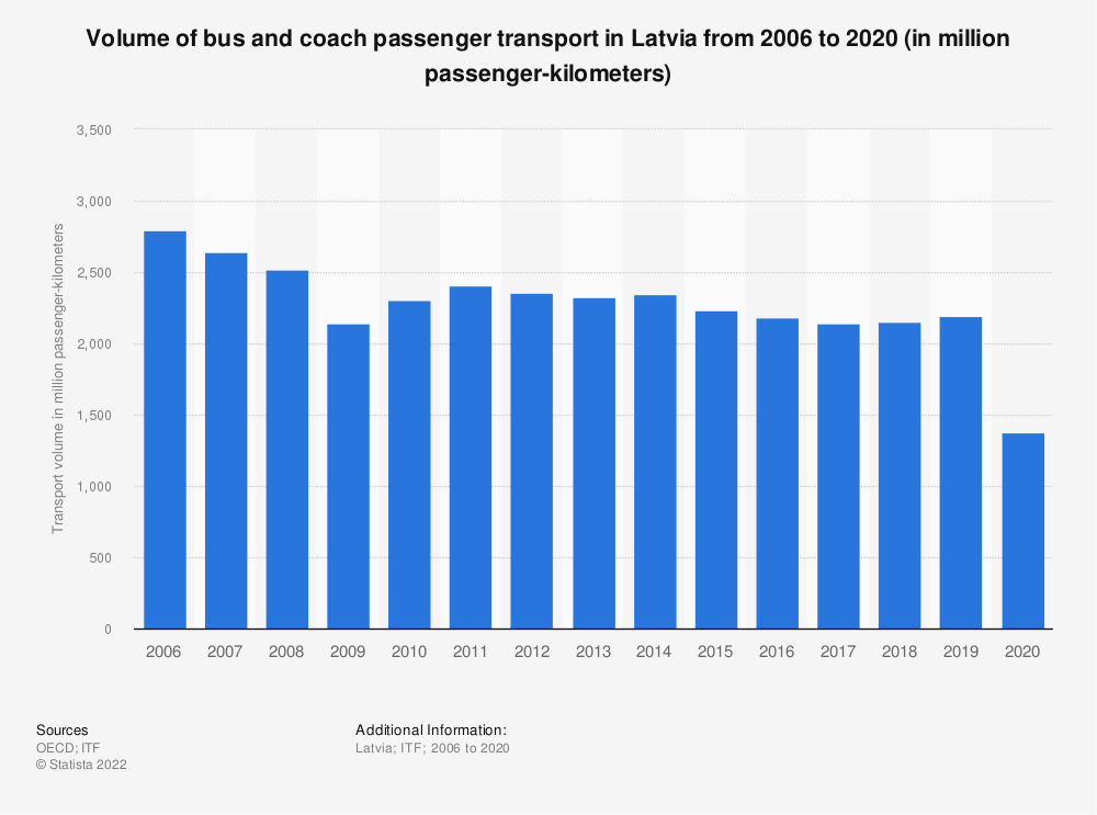 Statistic: Volume of bus and coach passenger transport in Latvia from 2006 to 2017 (in million passenger-kilometers) | Statista