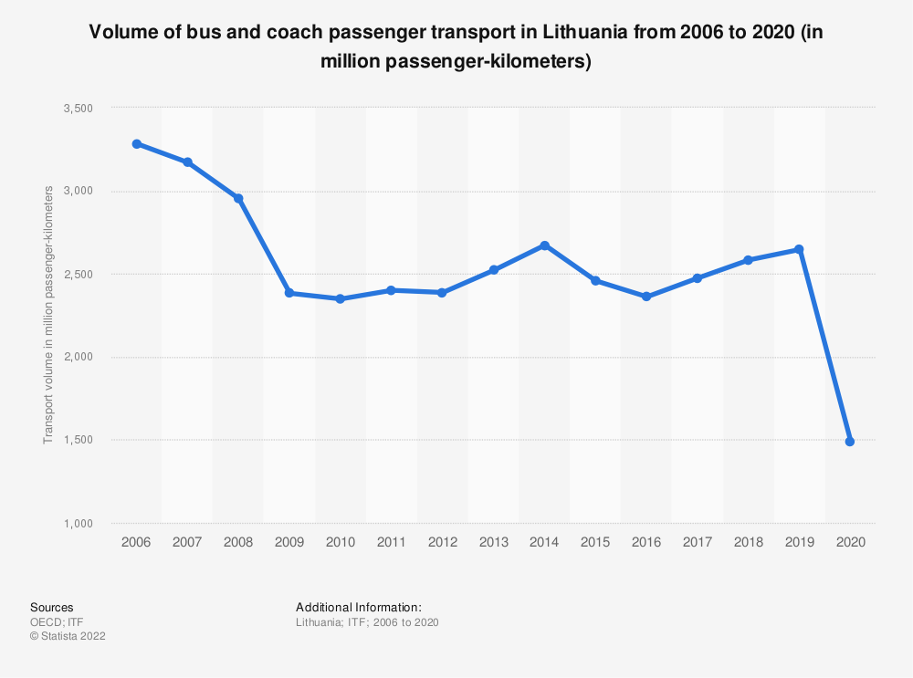 Statistic: Volume of bus and coach passenger transport in Lithuania from 2006 to 2018 (in million passenger-kilometers) | Statista