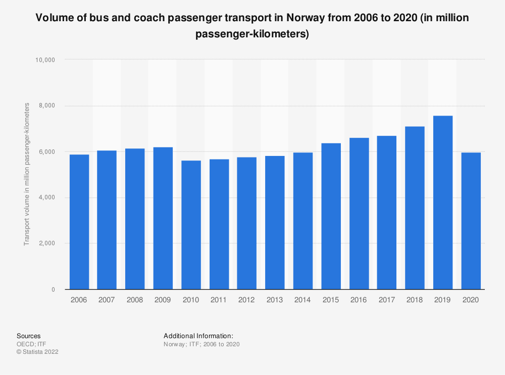Statistic: Volume of bus and coach passenger transport in Norway from 2006 to 2016 (in million passenger-kilometers) | Statista