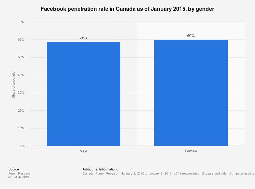 Statistic: Facebook penetration rate in Canada as of January 2015, by gender | Statista