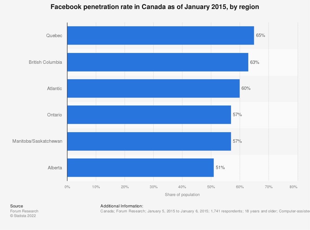 Statistic: Facebook penetration rate in Canada as of January 2015, by region | Statista