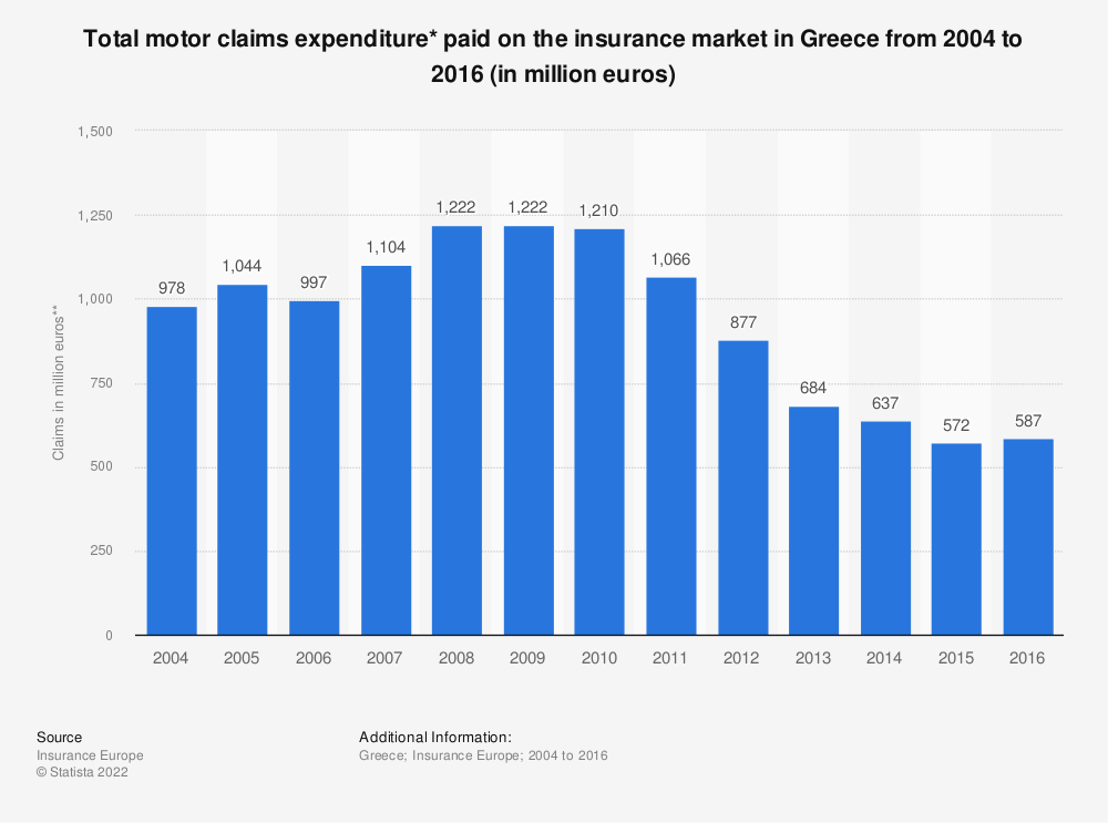 Statistic: Total motor claims expenditure* paid on the insurance market in Greece from 2004 to 2016 (in million euros) | Statista
