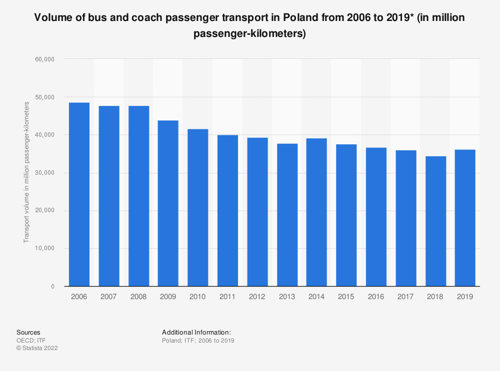 Statistic: Volume of bus and coach passenger transport in Poland from 2006 to 2019* (in million passenger-kilometers) | Statista