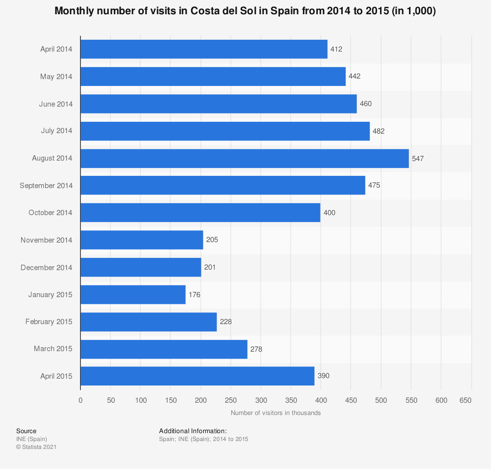 Statistic: Monthly number of visits in Costa del Sol in Spain from 2014 to 2015 (in 1,000)   Statista