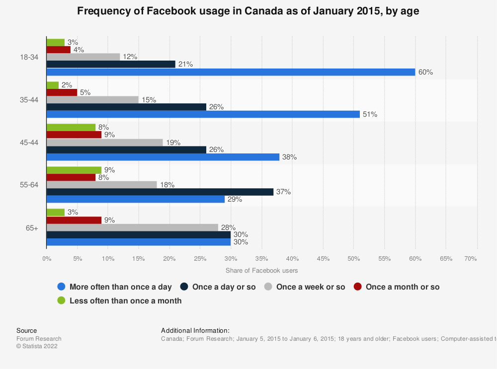 Statistic: Frequency of Facebook usage in Canada as of January 2015, by age | Statista