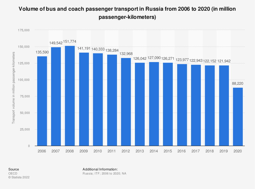 Statistic: Volume of bus and coach passenger transport in Russia from 2006 to 2019 (in million passenger-kilometers) | Statista