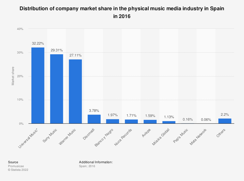 Statistic: Distribution of company market share in the physical music media industry in Spain in 2016 | Statista
