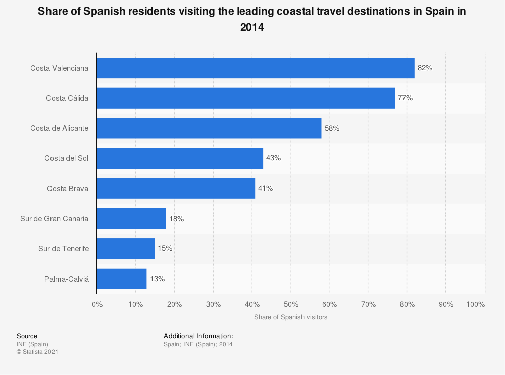 Statistic: Share of Spanish residents visiting the leading coastal travel destinations in Spain in 2014 | Statista