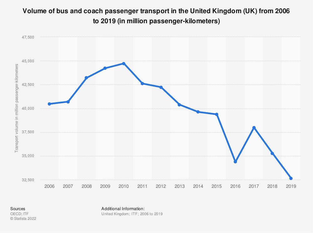 Statistic: Volume of bus and coach passenger transport in the United Kingdom (UK) from 2006 to 2018 (in million passenger-kilometers) | Statista