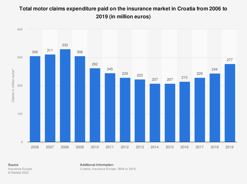 Statistic: Total motor claims expenditure* paid on the insurance market in Croatia from 2006 to 2016 (in million euros) | Statista