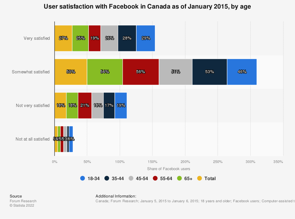 Statistic: User satisfaction with Facebook in Canada as of January 2015, by age | Statista
