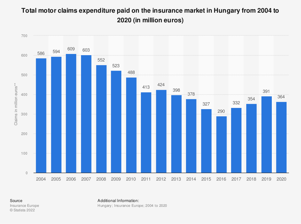 Statistic: Total motor claims expenditure* paid on the insurance market in Hungary from 2004 to 2018 (in million euros) | Statista