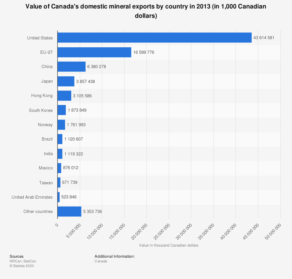 Statistic: Value of Canada's domestic mineral exports by country in 2013 (in 1,000 Canadian dollars) | Statista