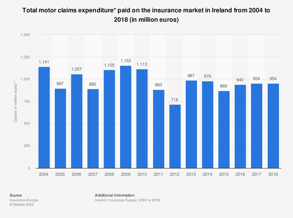 Statistic: Total motor claims expenditure* paid on the insurance market in Ireland from 2004 to 2018 (in million euros) | Statista