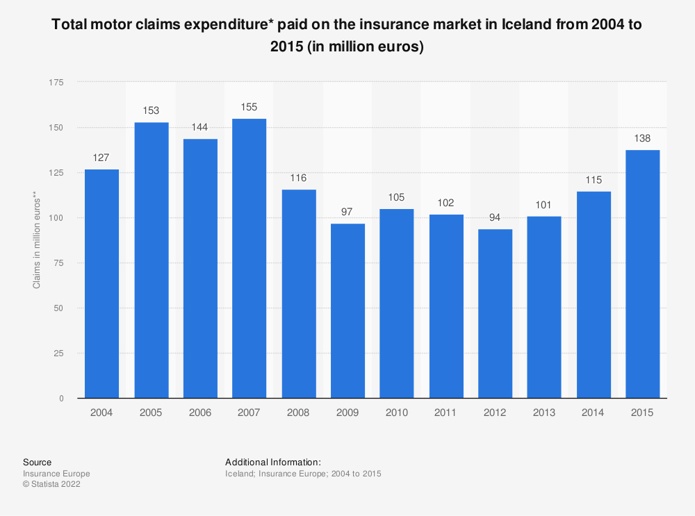 Statistic: Total motor claims expenditure* paid on the insurance market in Iceland from 2004 to 2015 (in million euros) | Statista