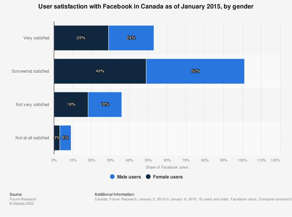 Statistic: User satisfaction with Facebook in Canada as of January 2015, by gender | Statista