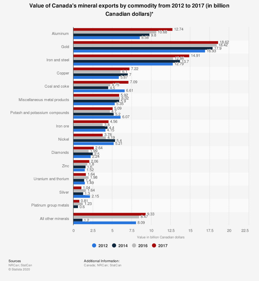 Statistic: Value of Canada's mineral exports by commodity from 2012 to 2015 (in billion Canadian dollars)* | Statista