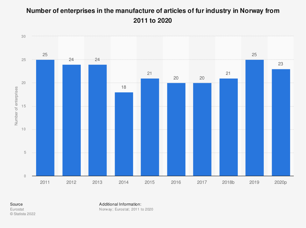 Statistic: Number of enterprises in the manufacture of articles of fur industry in Norway from 2008 to 2016 | Statista