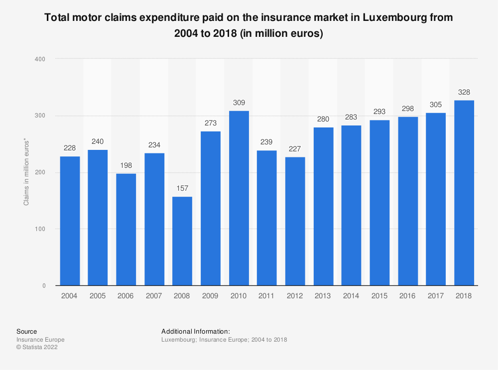 Statistic: Total motor claims expenditure* paid on the insurance market in Luxembourg  from 2004 to 2016 (in million euros) | Statista