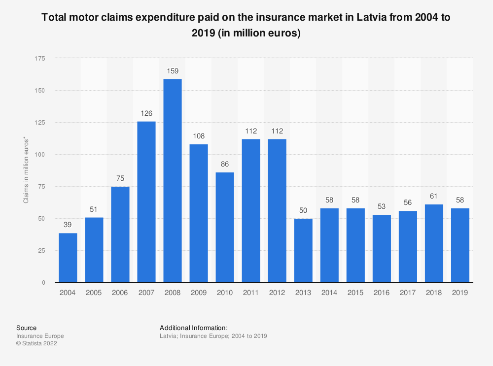 Statistic: Total motor claims expenditure* paid on the insurance market in Latvia  from 2004 to 2018 (in million euros) | Statista