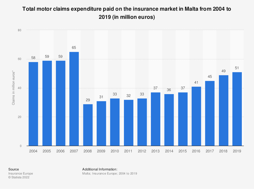 Statistic: Total motor claims expenditure* paid on the insurance market in Malta from 2004 to 2016 (in million euros) | Statista
