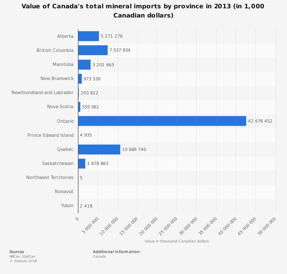 Statistic: Value of Canada's total mineral imports by province in 2013 (in 1,000 Canadian dollars) | Statista