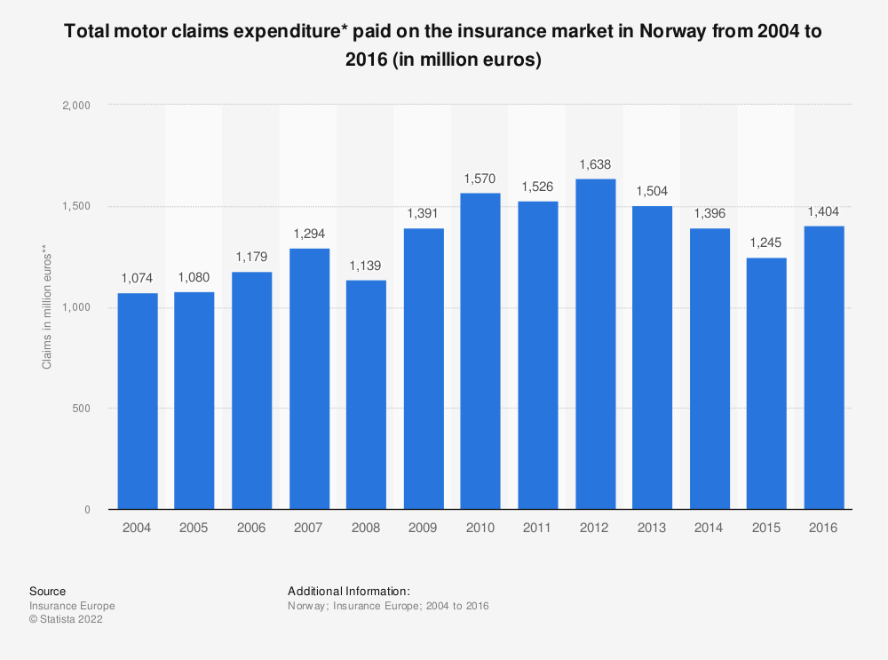 Statistic: Total motor claims expenditure* paid on the insurance market in Norway from 2004 to 2016 (in million euros) | Statista