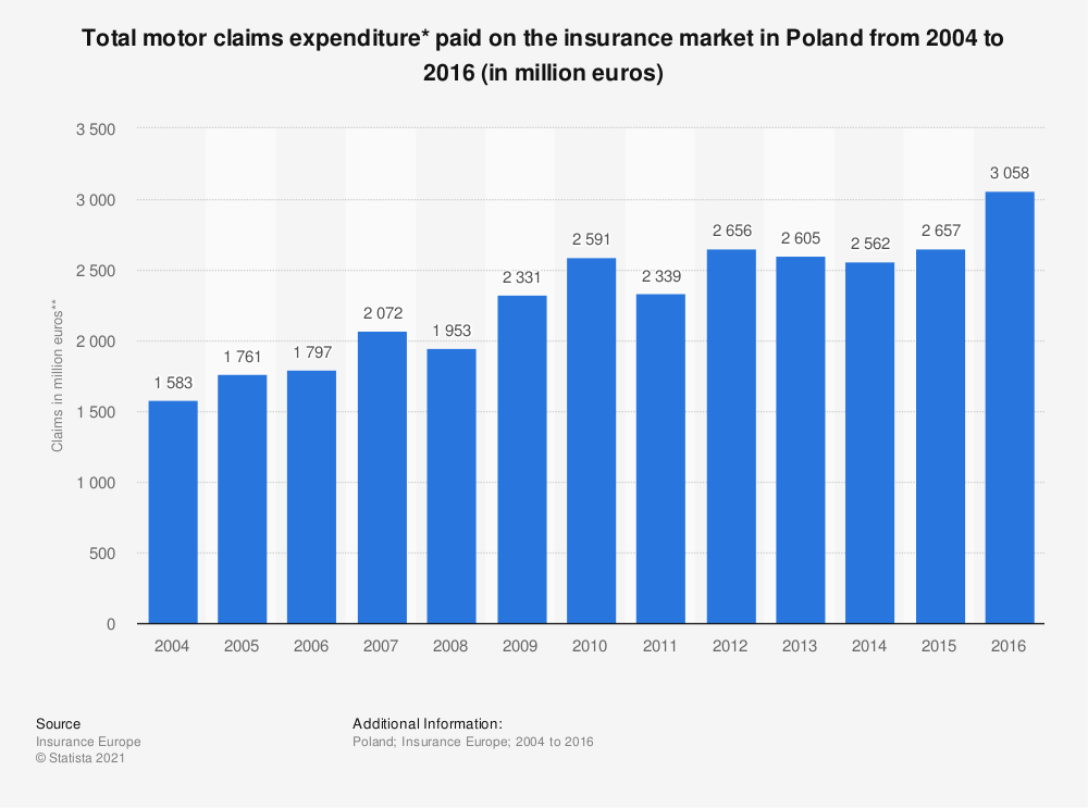 Statistic: Total motor claims expenditure* paid on the insurance market in Poland from 2004 to 2016 (in million euros) | Statista