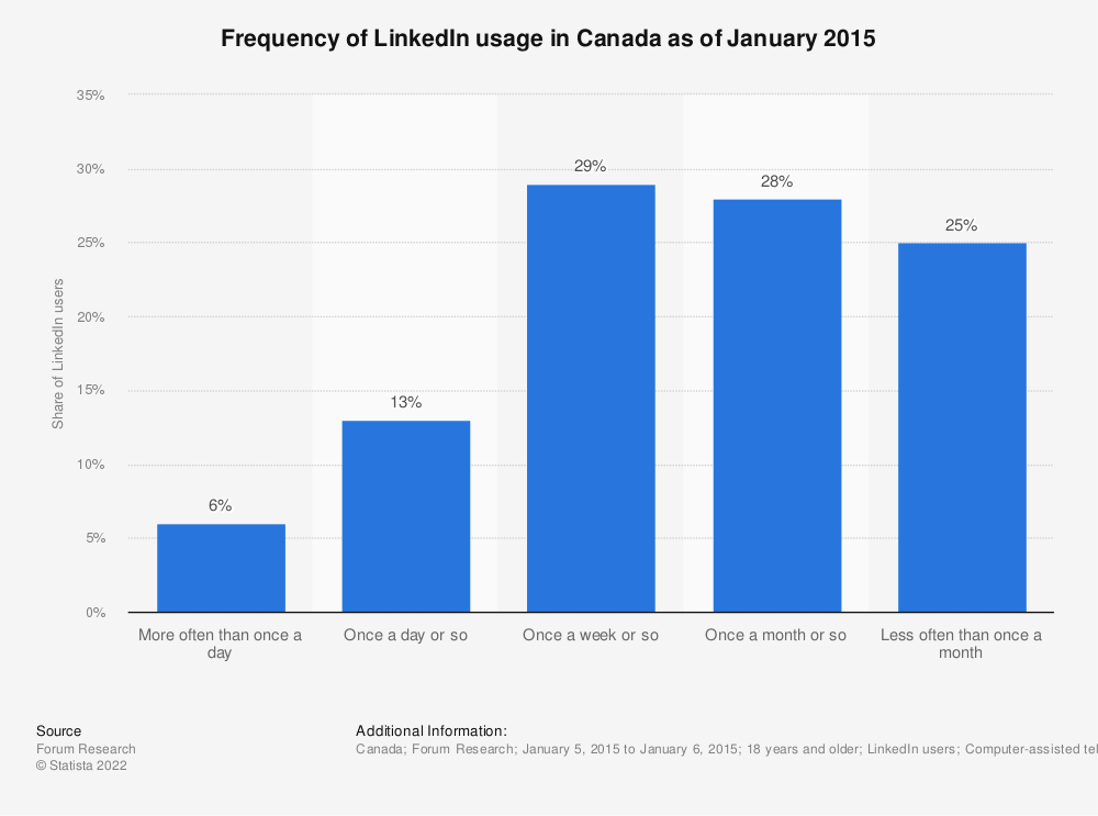 Statistic: Frequency of LinkedIn usage in Canada as of January 2015 | Statista