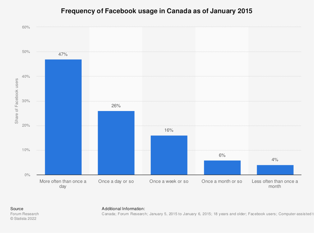 Statistic: Frequency of Facebook usage in Canada as of January 2015 | Statista