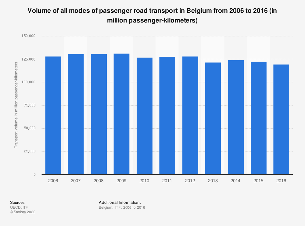 Statistic: Volume of all modes of passenger road transport in Belgium from 2006 to 2015 (in million passenger-kilometers) | Statista