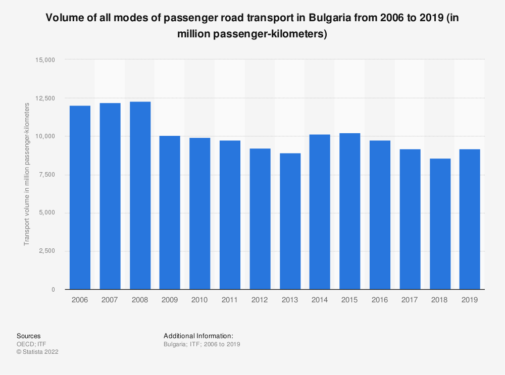 Statistic: Volume of all modes of passenger road transport in Bulgaria from 2006 to 2019 (in million passenger-kilometers) | Statista