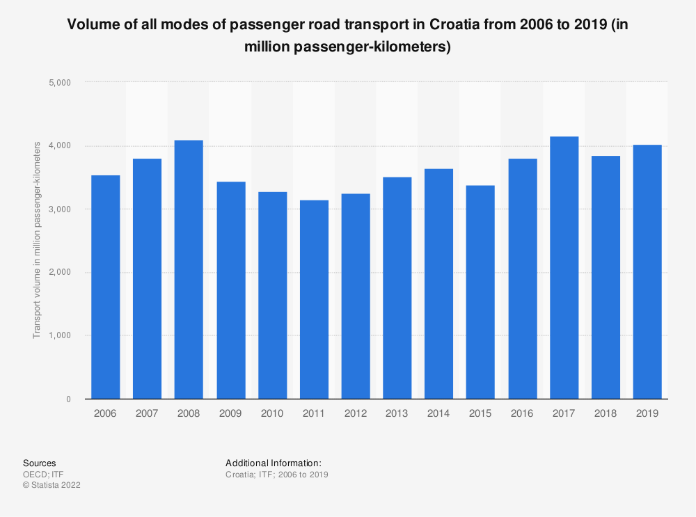 Statistic: Volume of all modes of passenger road transport in Croatia from 2006 to 2017 (in million passenger-kilometers)   Statista