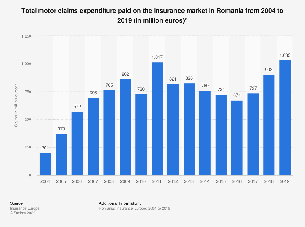 Statistic: Total motor claims expenditure* paid on the insurance market in Romania from 2004 to 2018 (in million euros) | Statista