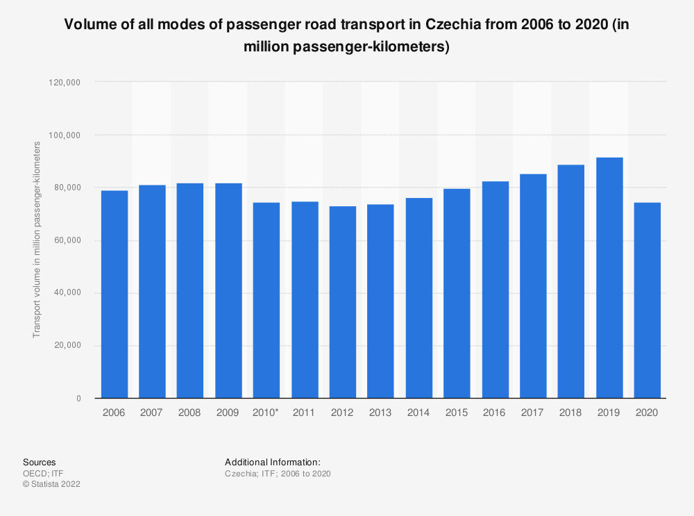 Statistic: Volume of all modes of passenger road transport in the Czech Republic from 2006 to 2017 (in million passenger-kilometers) | Statista