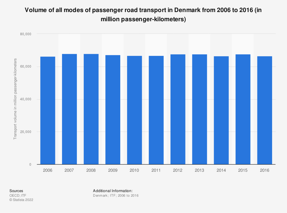 Statistic: Volume of all modes of passenger road transport in Denmark from 2006 to 2016 (in million passenger-kilometers) | Statista