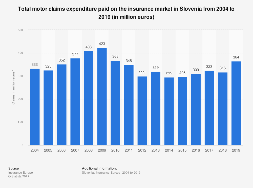 Statistic: Total motor claims expenditure* paid on the insurance market in Slovenia from 2004 to 2016 (in million euros) | Statista