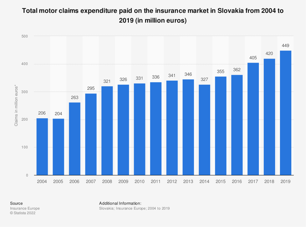 Statistic: Total motor claims expenditure* paid on the insurance market in Slovakia from 2004 to 2018 (in million euros) | Statista